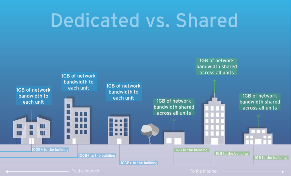 Know The Difference Between Dedicated and Broadband internet.
